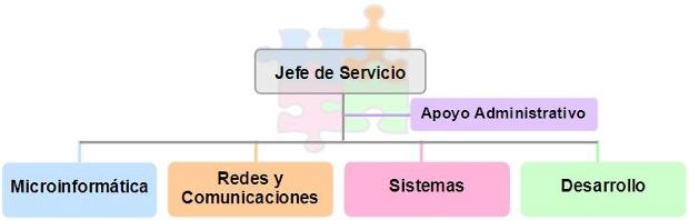 Esquema Servicio de Informática